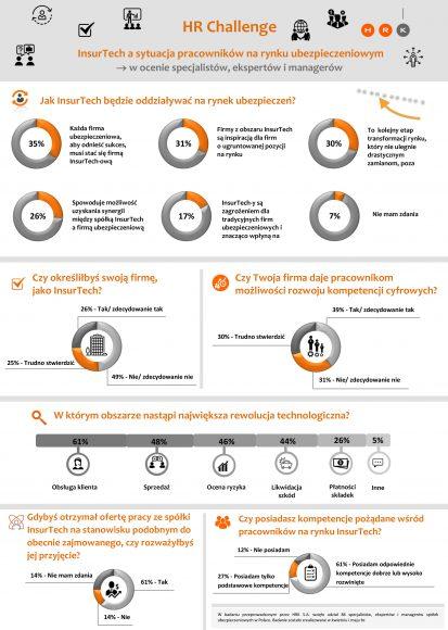 infografika badanie InsurTech – pracownicy