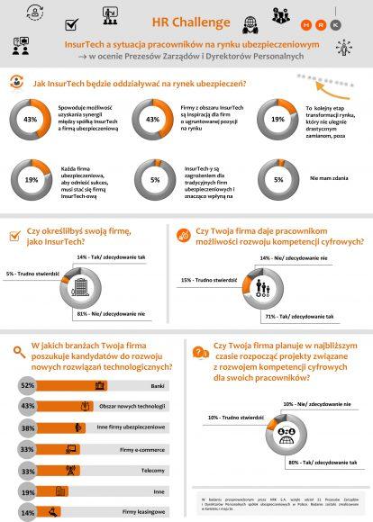 infografika badanie InsurTech – szefowie