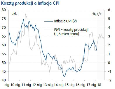 koszty produkcji a inflacja
