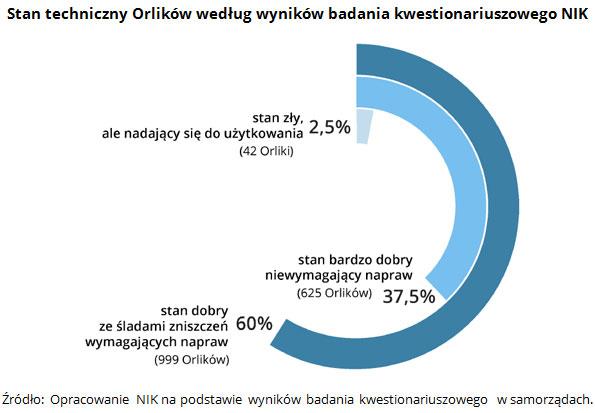 nik-orliki-stan-techniczny-orlikow-4