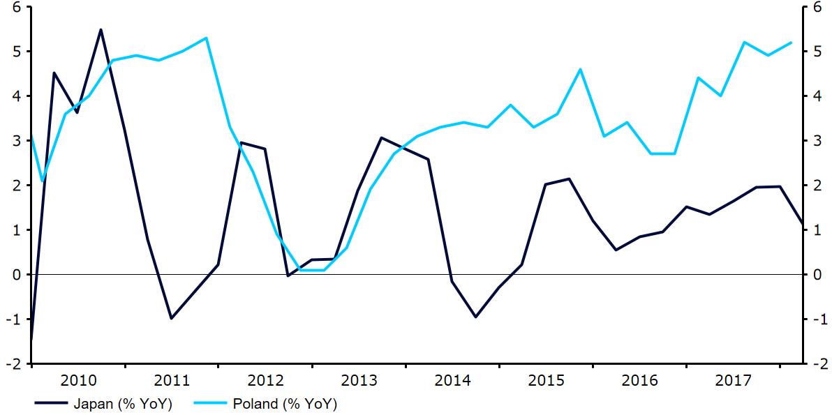 Dynamika PKB Polski i Japonii w ujęciu rocznym