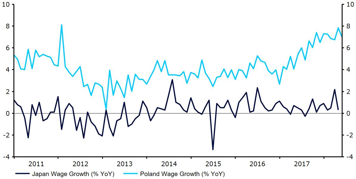 Dynamika płac w Polsce i Japonii