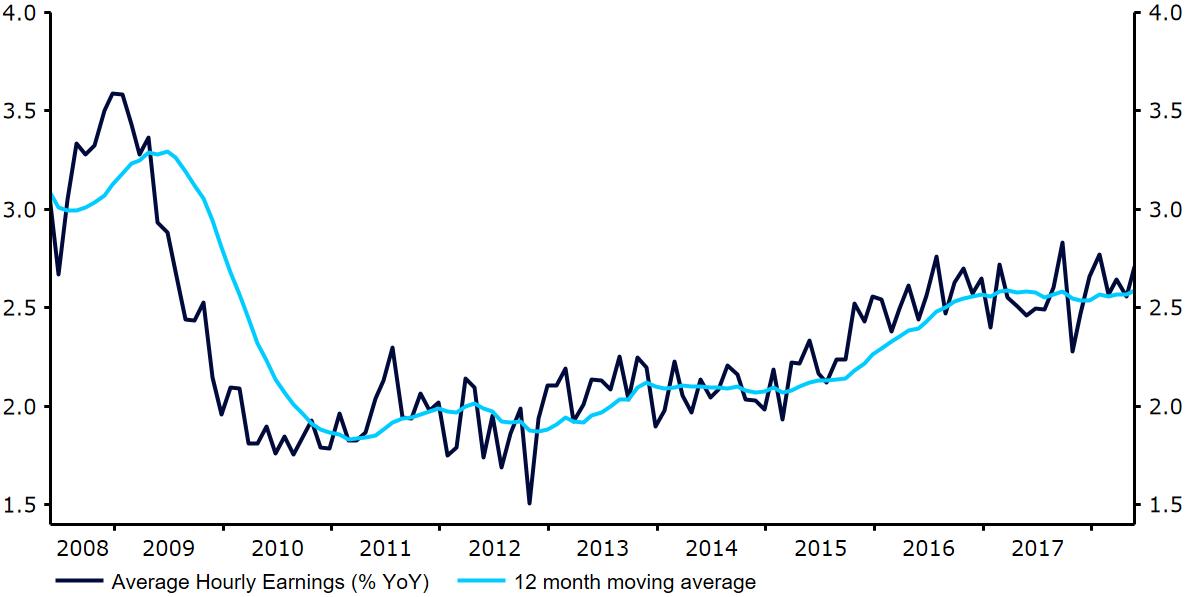 Dynamika przeciętnych godzinowych zarobków w US w ujęciu rocznym
