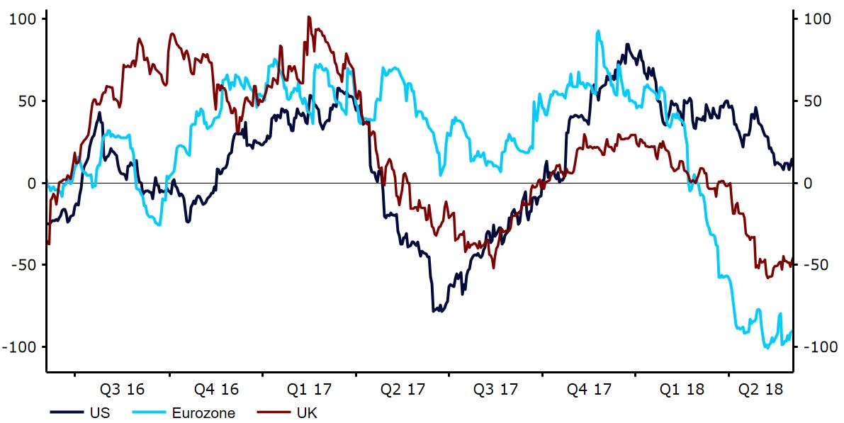Indeks zaskoczeń ekonomicznych dla USA, UK i strefy euro