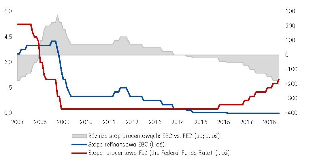 Jastrzębia polityka Fed na tle gołębiego EBC będzie wspierać dolara względem