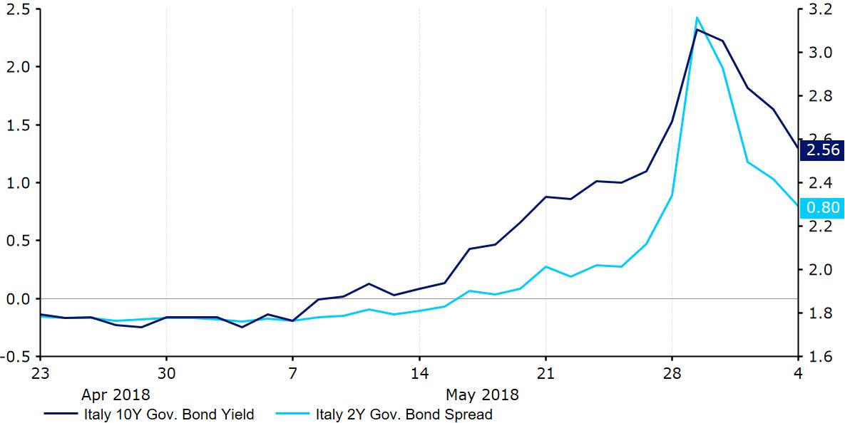 Rentowności włoskich obligacji 2 i 10-letnich