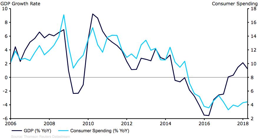 Roczny wzrost PKB w Brazylii