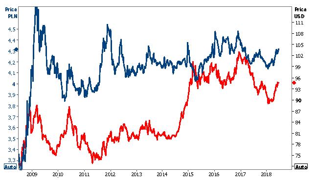 Rosnąca awersja do ryzyka podbija notowania dolara kosztem walut EM