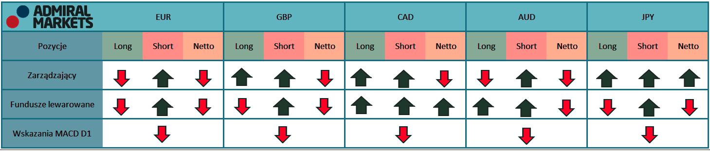 abela przedstawia aktualne pozycje na kontraktach terminowych zarządzających oraz fundusz lewarowanych na rynku walutowy