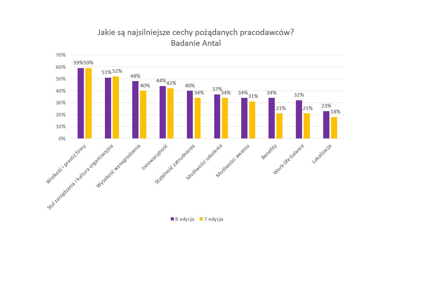 Wykres1_Najsilniejsze_cechy_pozadanych_pracodawcow