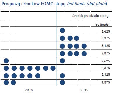 prognozy FOMC