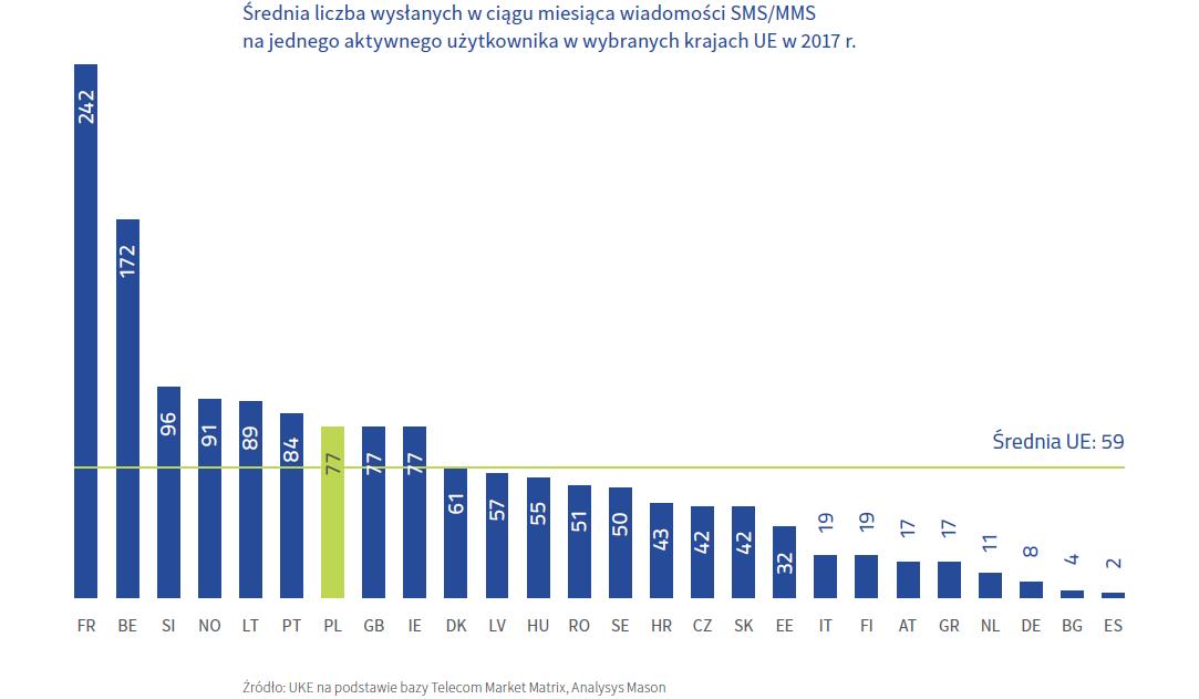 Średnia liczba wysłanych SMS-ów miesięcznie na jednego użytkownika w krajach UE