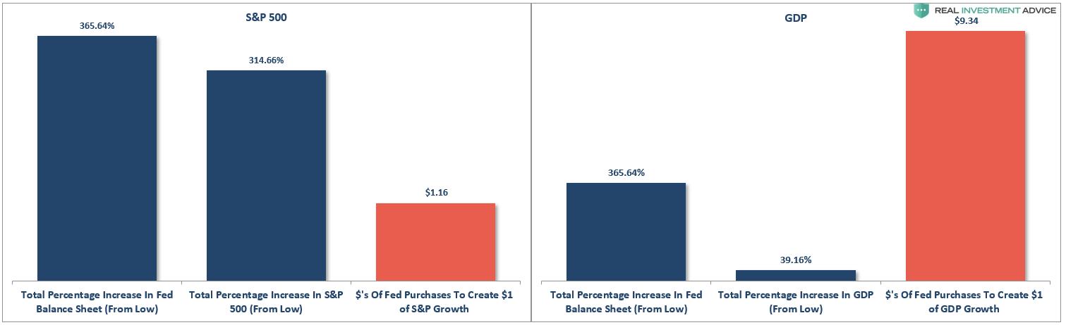 Total Percentage FED
