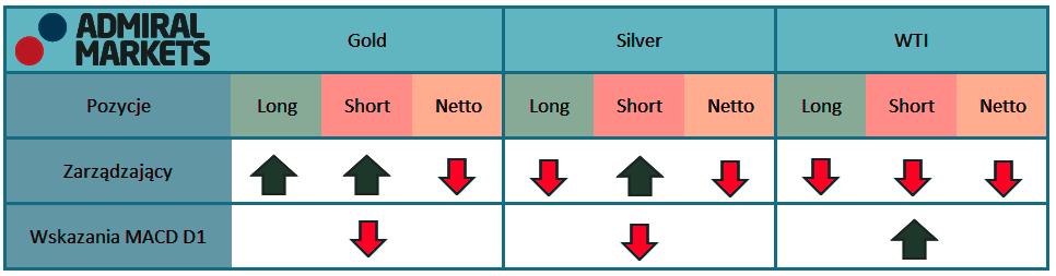 Tabela przedstawia aktualne pozycje na kontraktach terminowych zarządzających na rynku surowcowym