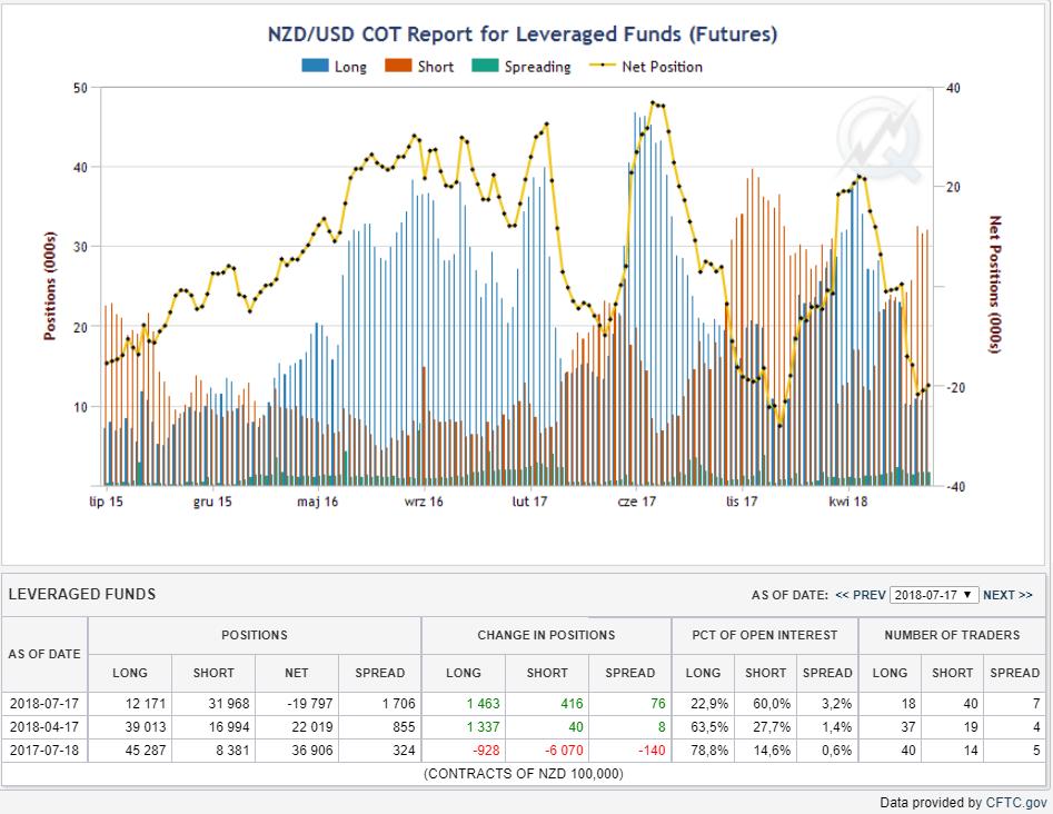 Pozycje funduszy lewarowanych, bary niebieskie- pozycje długie, czerwone - pozycje krótkie , linia żółta – pozycja netto