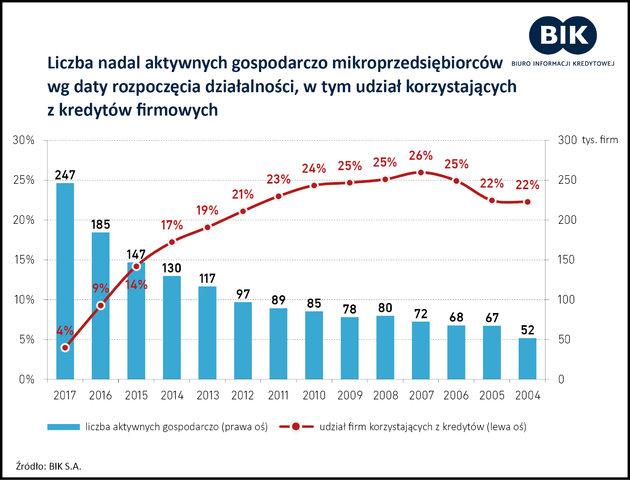 2 z 3 nowo zakładanych firm przez mikroprzedsiębiorców nie przeżywa 5 lat