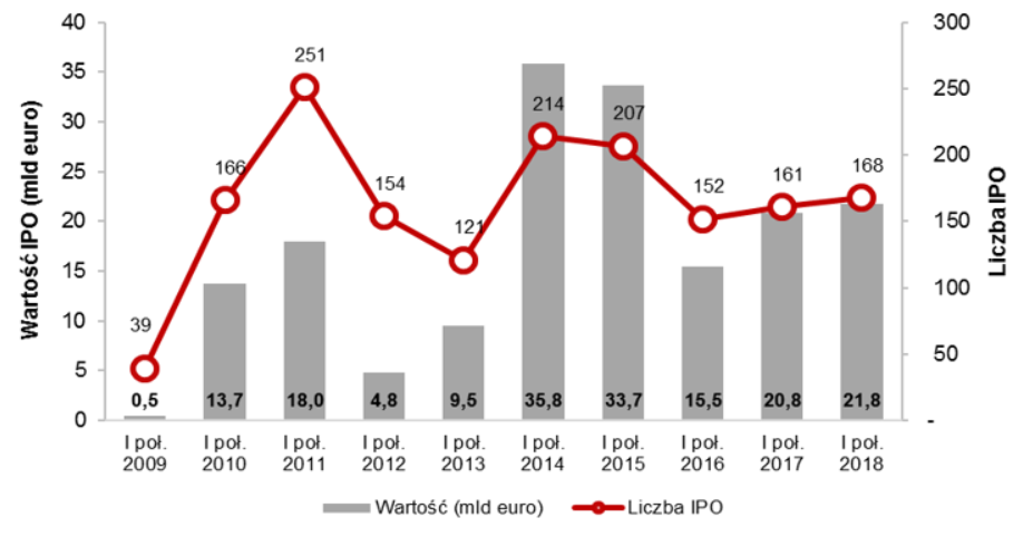 Aktywność na europejskim rynku IPO w I poł. od 2009