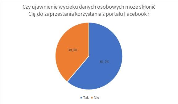 Czy ujawnienie wycieku danych osobowych może skłonić Cię do zaprzestania korzystania z portalu Facebook