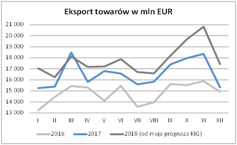 Eksport w maju 2018 – prognoza Krajowej Izby Gospodarczej 2