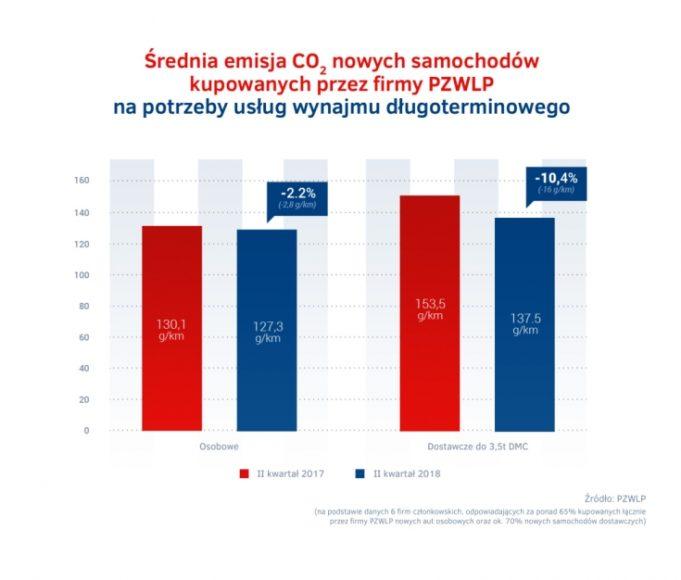 Emisja CO2 w wynajmie dlugoterminowym – II kw. 2018