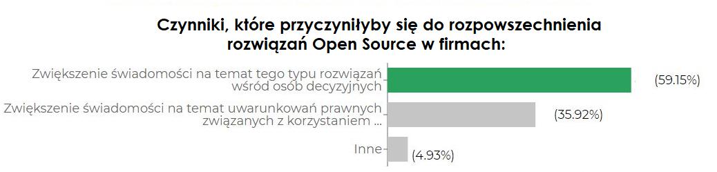 Open Source w firmach