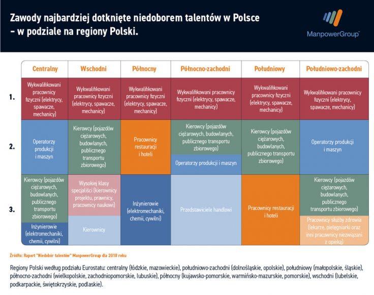 Przedstawicieli jakich zawodów brakuje jeszcze na polskim rynku pracy