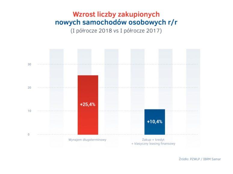 Rejestracje nowych aut I polrocze 2018 – wynajem dlugoterminowy vs inne formy