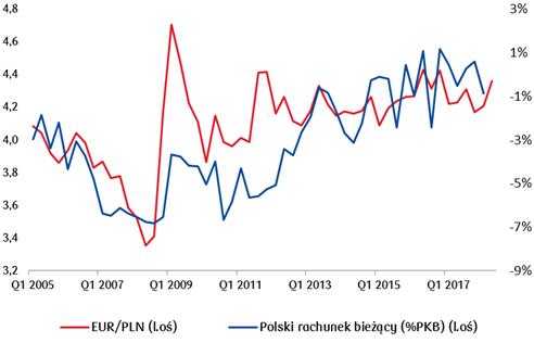 Słabszy złoty wobec euro powinien w kolejnych kwartałach sprzyjać poprawie na polskim rachunku bieżącym