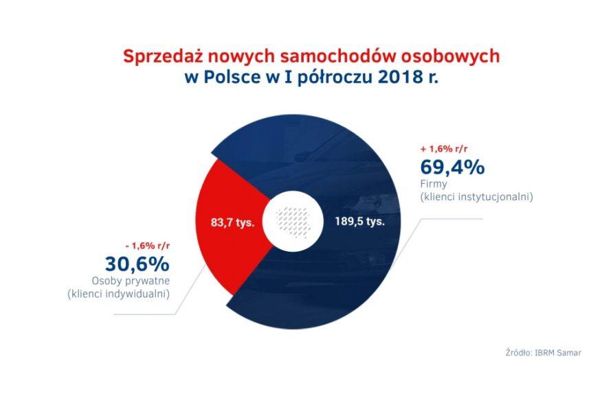 Sprzedaz nowych aut w Polsce – I polrocze 2018