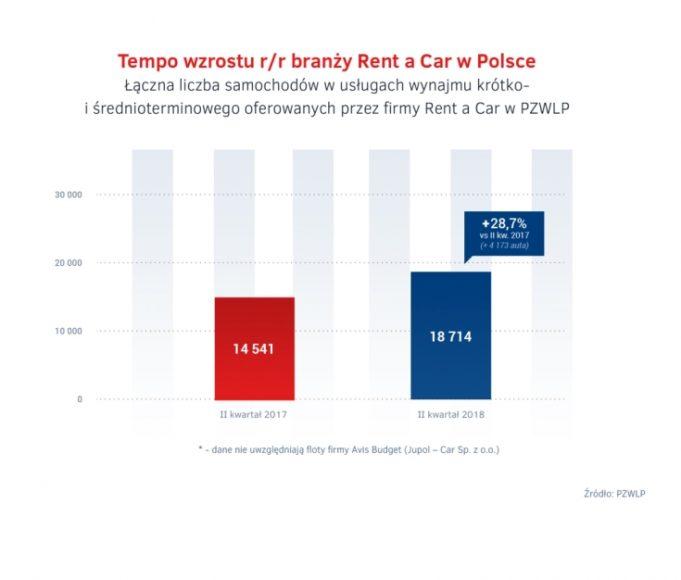 Tempo wzrostu branzy Rent a Car – II kw. 2018