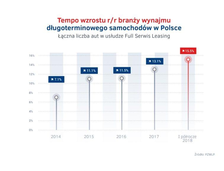 Tempo wzrostu wynajmu dlugoterminowego aut 2014 – 2018