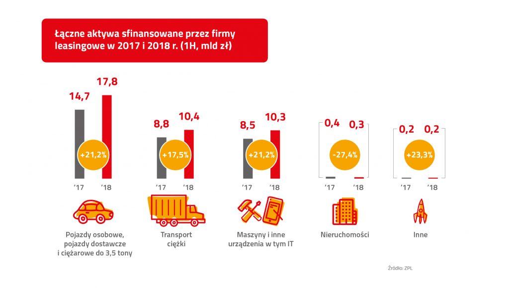 ZPL_Infografika_I połowa 2018_Laczne aktywa_PL