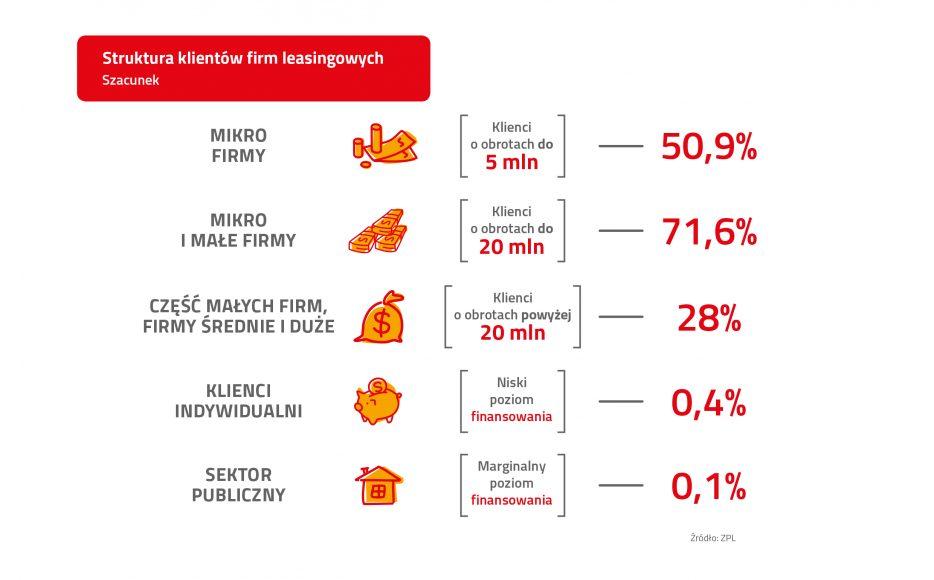 ZPL_Infografika_I połowa 2018_Struktura klientów_PL