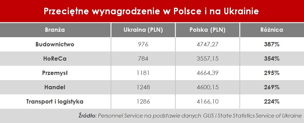 Zarobki w Polsce i na Ukrainie_Porównanie