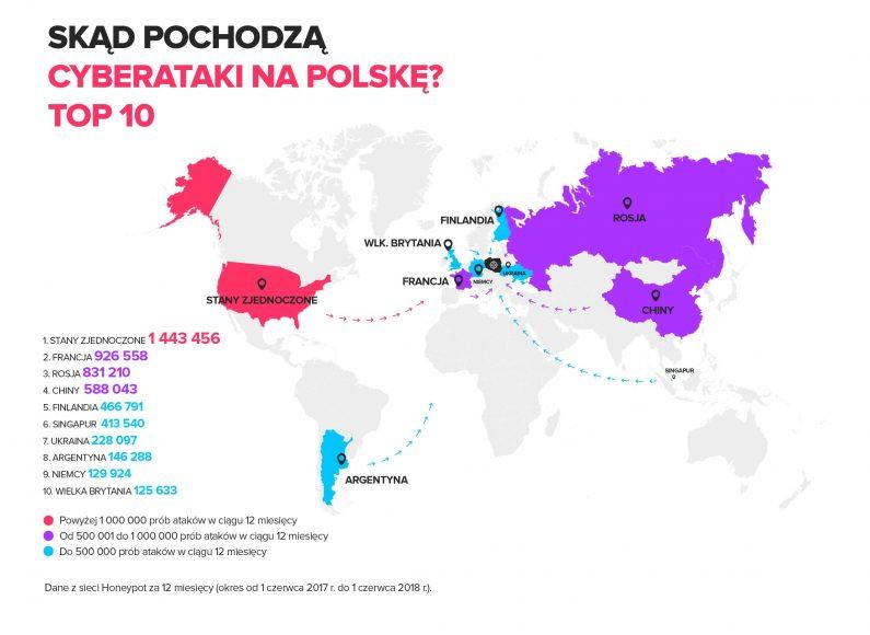 Zrodla_cyberatakow_na_Polske