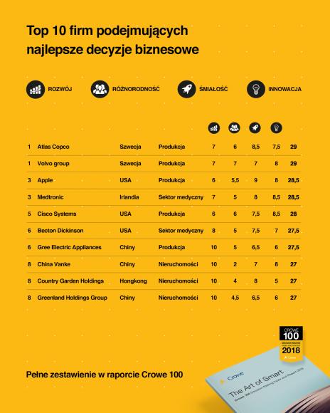 infografika_1_top 10 firm podejmujacych skuteczne decyzje biznesoweg.jpg
