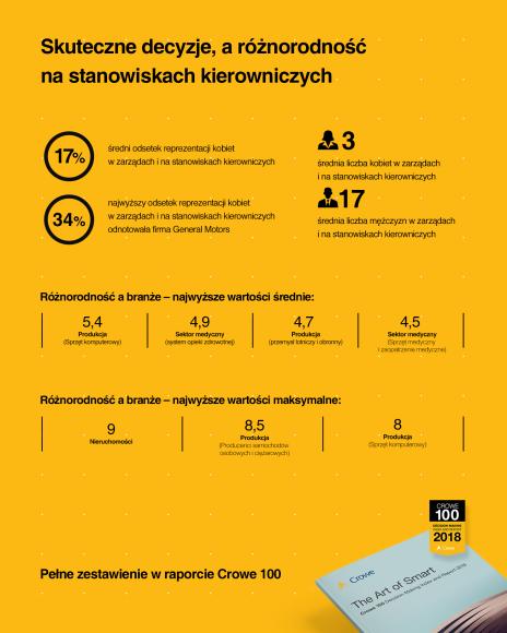 infografika_3_skuteczne decyzje a roznorodnosc na stanowiskach kierowniczych