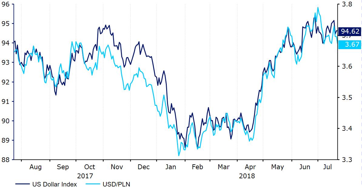 kurs dolara do złotego USD PLN
