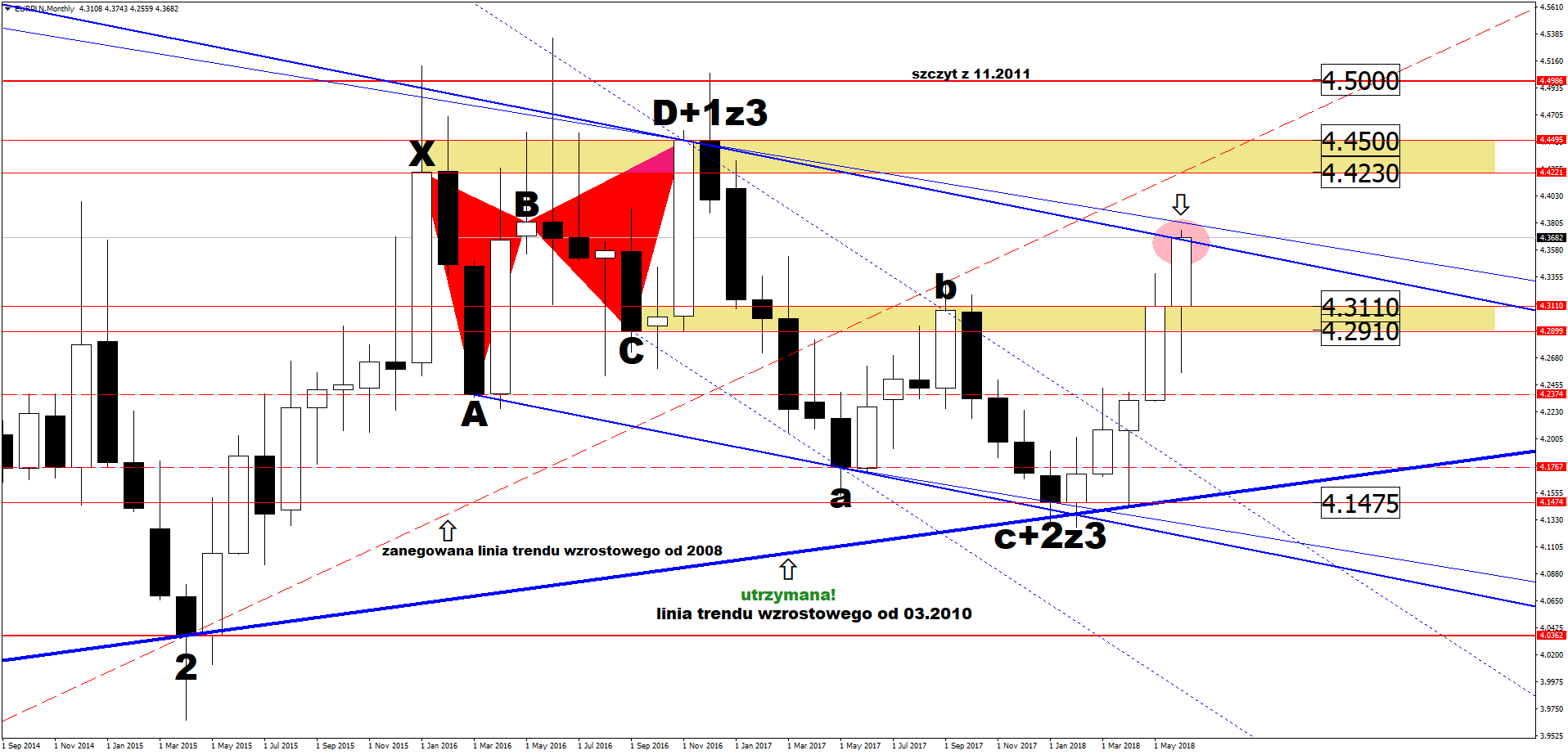 kurs euro do złotego