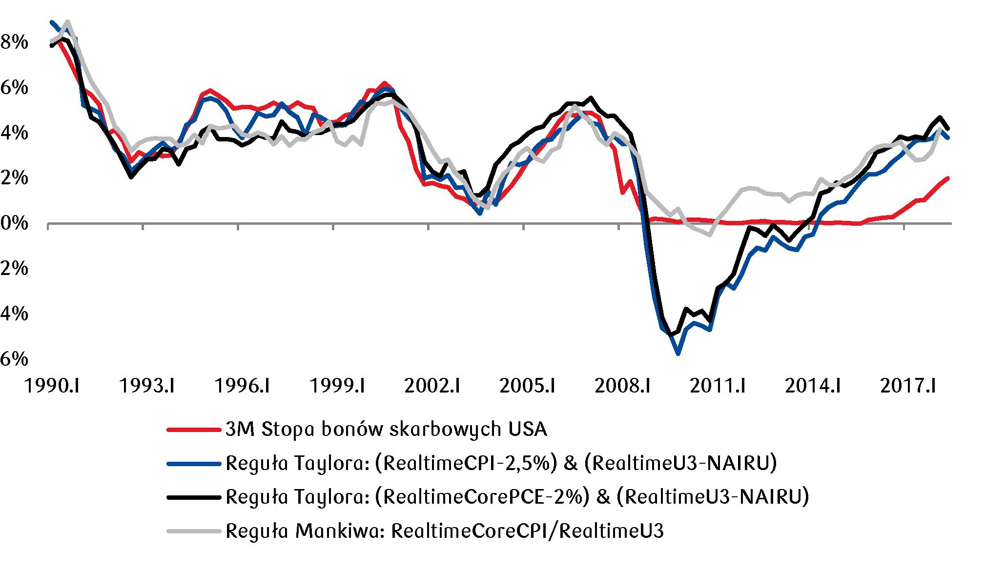 stopy procentowe w USA nadal będą rosły stopniowo