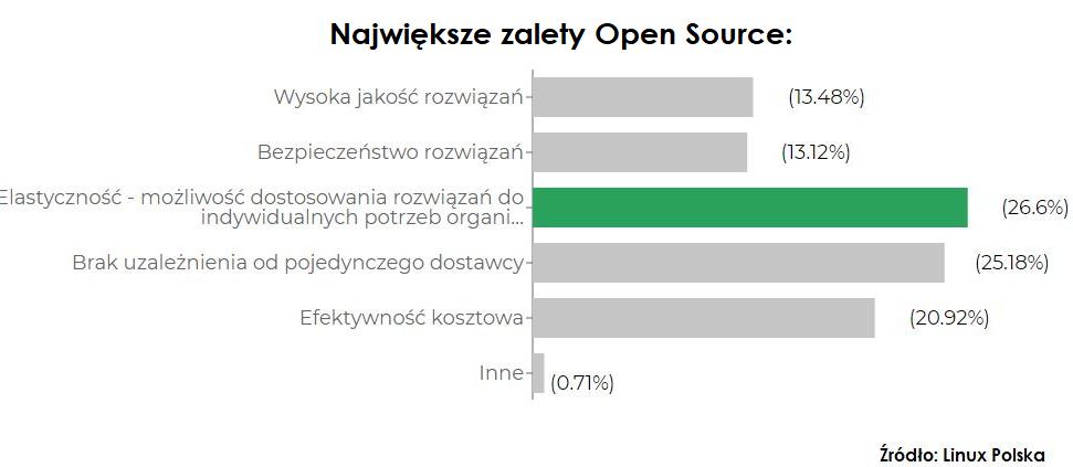 zalety Open Source