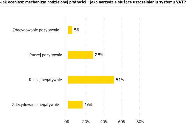 70% przedsiębiorców powstrzymuje się od stosowania mechanizmu split payment