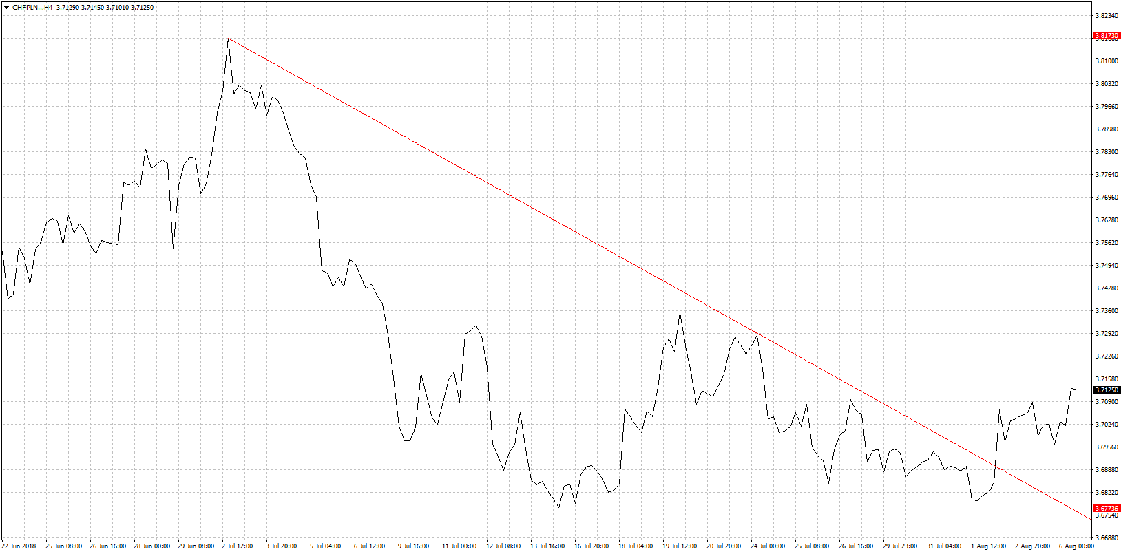 Kurs franka CHF/PLN - wykres