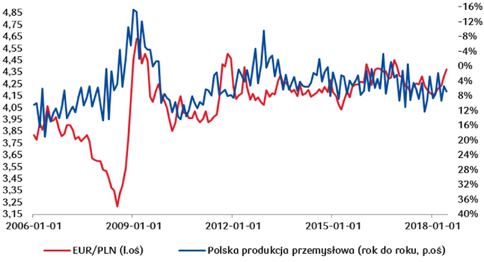Dobry odczyt polskiej produkcji przemysłowej za lipiec może pomóc utrzymać kurs EUR