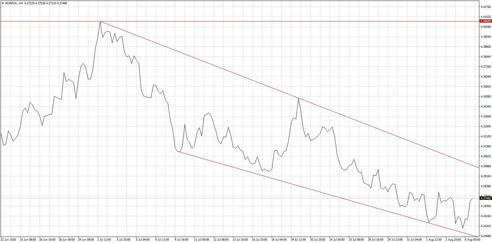Kurs euro EUR/PLN - wykres