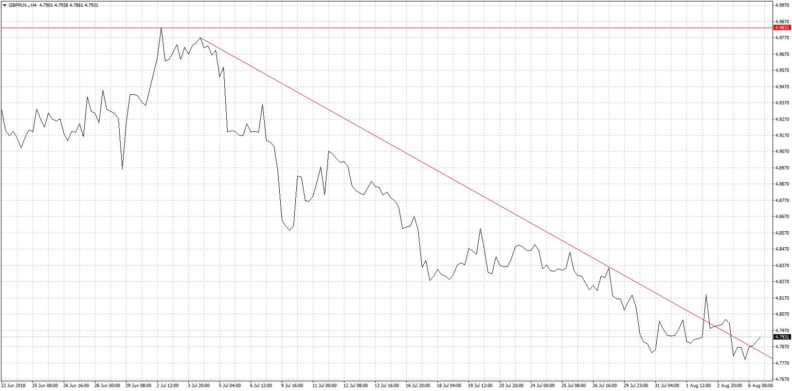 Kurs funta GBP/PLN - wykres