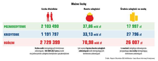 Indeks Zaległych Płatności Polaków 2018