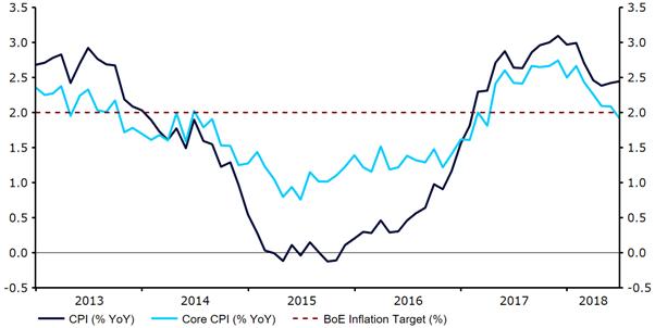 Inflacja w Wielkiej Brytanii