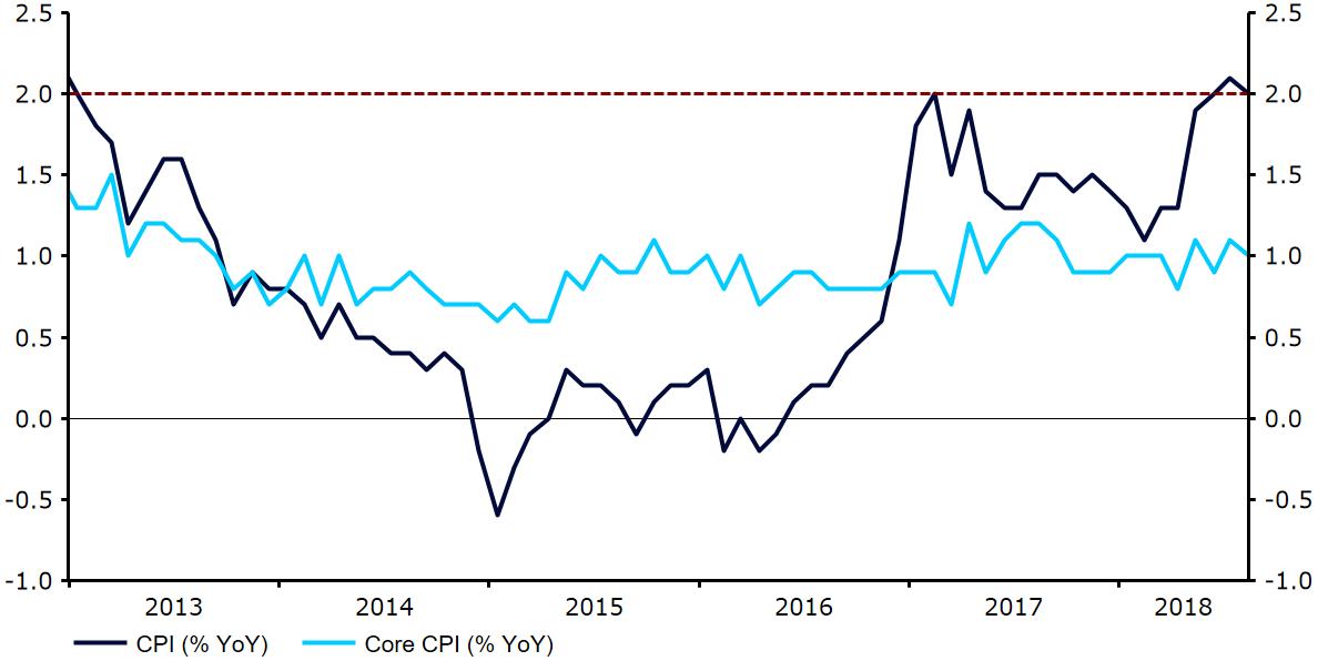 Inflacja w strefie euro ebury