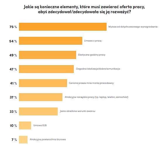 Jakie są konieczne elementy oferty pracy, aby jej poszukujący zdecydował sie rozważyć